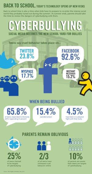 McAfeeCyberbullyingInfographic