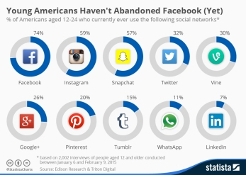 AAAchartoftheday_3276_Social_networks_used_by_young_Americans_n